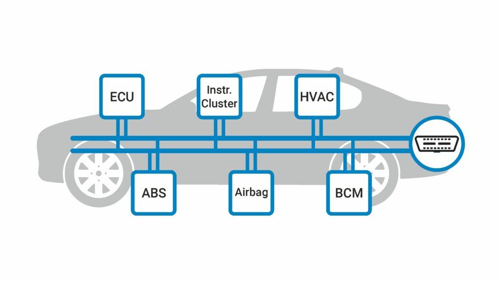 CAN BUS diagram
